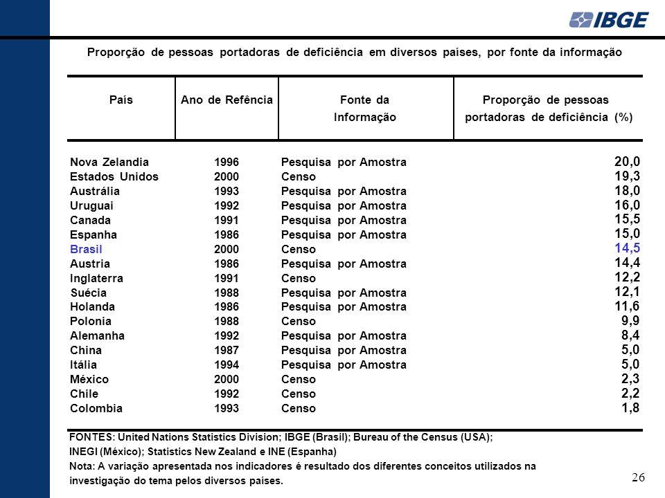 Proporção de pessoas portadoras de deficiência em diversos países, por fonte da informação