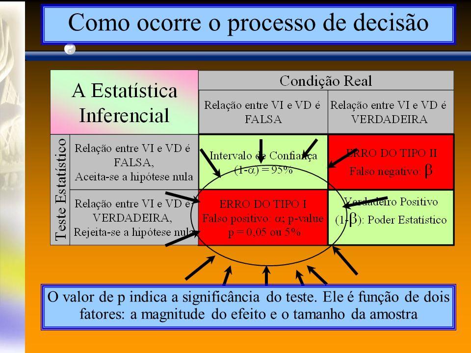 Como ocorre o processo de decisão