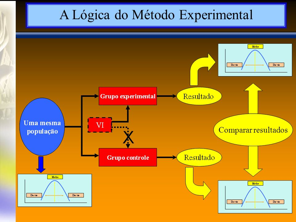 A Lógica do Método Experimental
