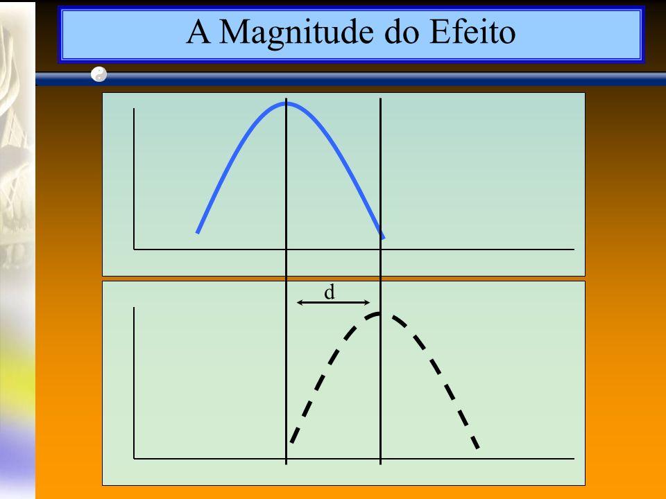 A Magnitude do Efeito d
