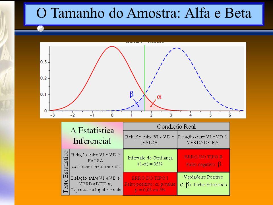 O Tamanho do Amostra: Alfa e Beta