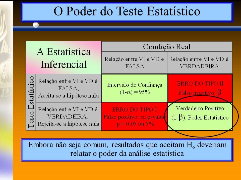 O Poder do Teste Estatístico