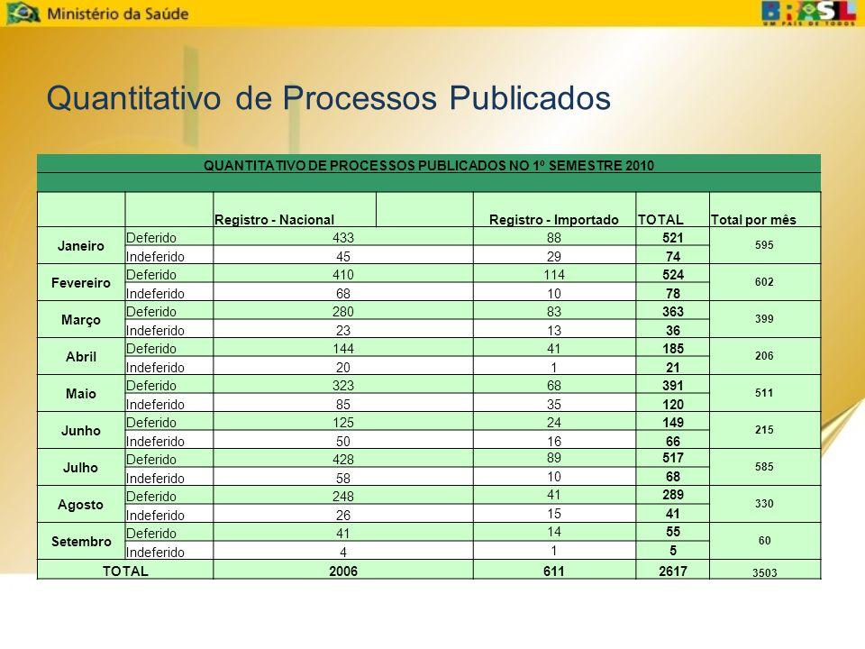 QUANTITATIVO DE PROCESSOS PUBLICADOS NO 1º SEMESTRE 2010