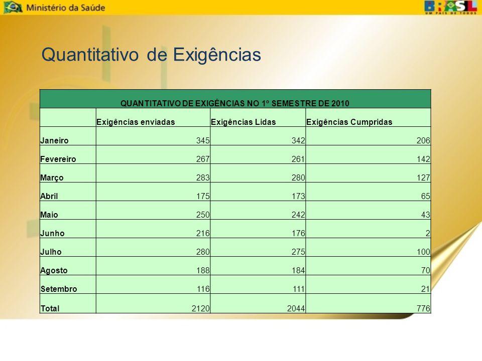 QUANTITATIVO DE EXIGÊNCIAS NO 1º SEMESTRE DE 2010