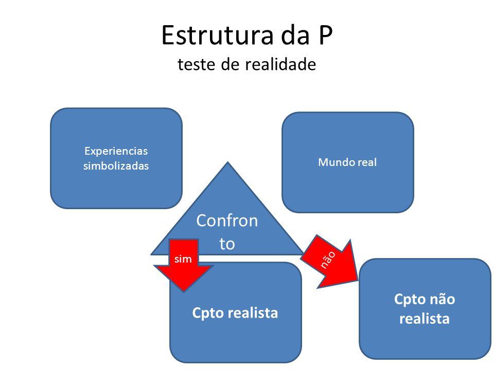Estrutura da P teste de realidade