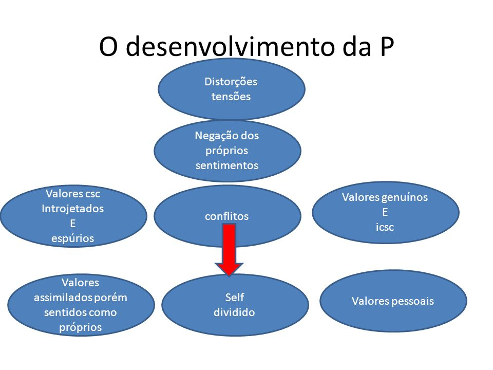 O desenvolvimento da P Distorções tensões