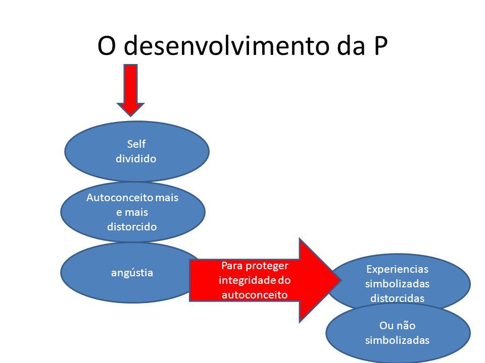 O desenvolvimento da P Self dividido Autoconceito mais e mais