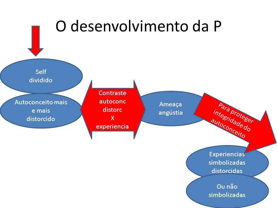 O desenvolvimento da P Self dividido Contraste autoconc distorc X