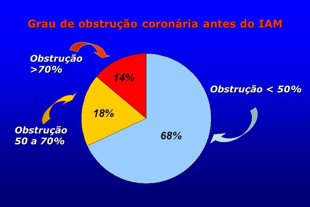 Grau de obstrução coronária antes do IAM