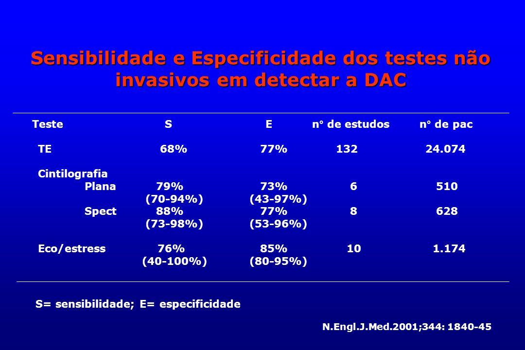 Sensibilidade e Especificidade dos testes não invasivos em detectar a DAC