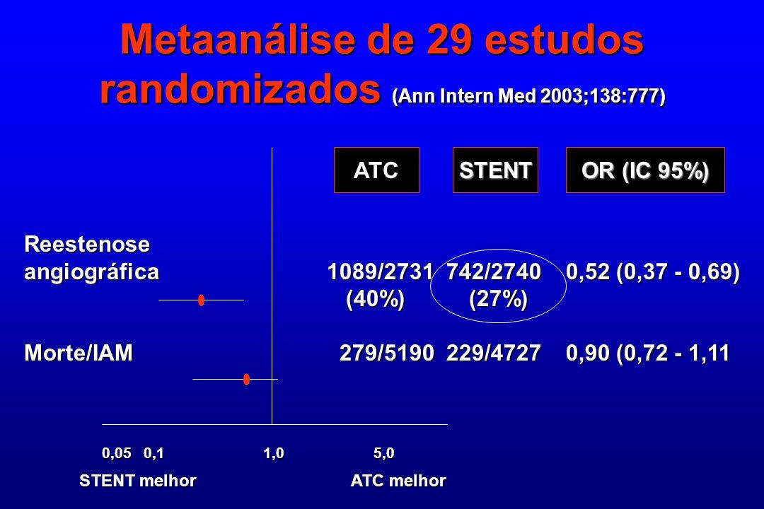 Metaanálise de 29 estudos randomizados (Ann Intern Med 2003;138:777)