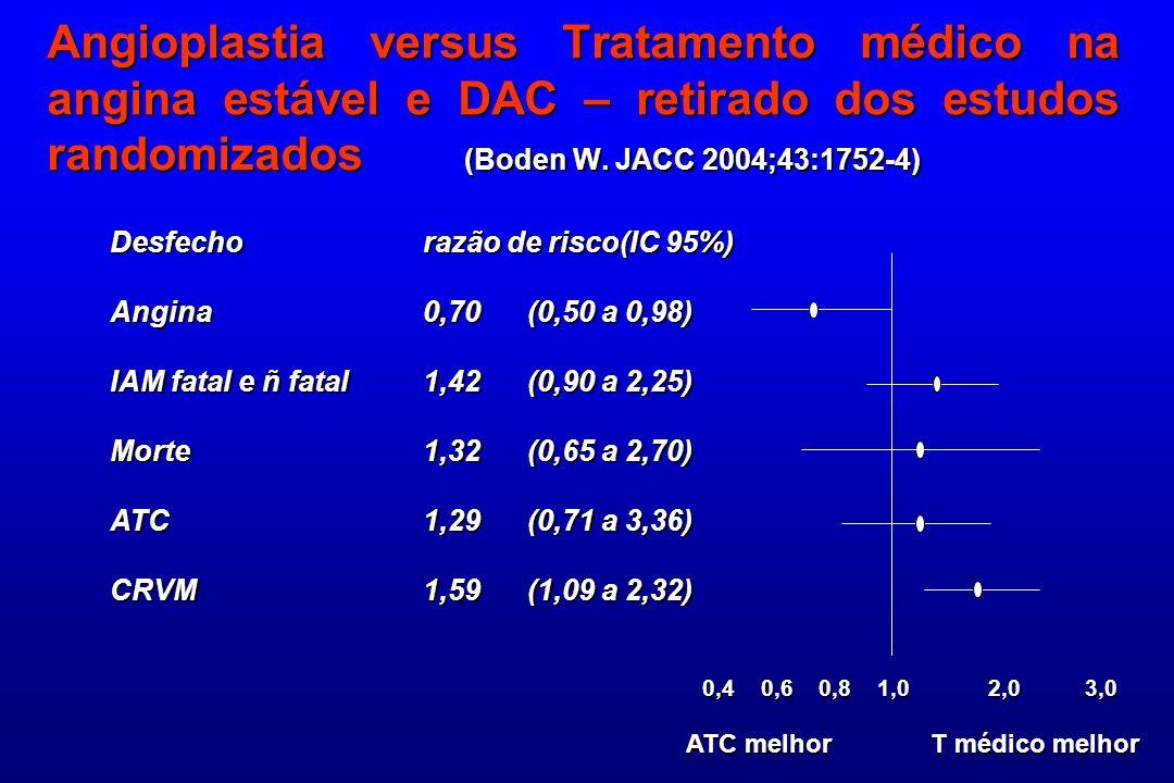Angioplastia versus Tratamento médico na angina estável e DAC – retirado dos estudos randomizados (Boden W. JACC 2004;43:1752-4)