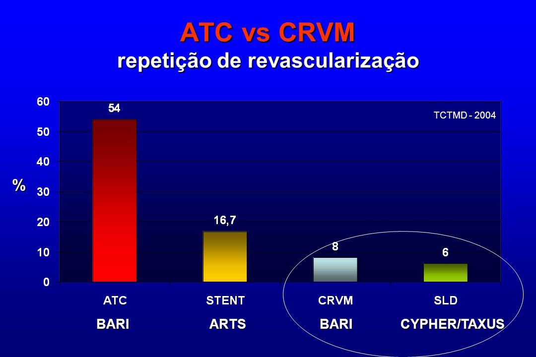 ATC vs CRVM repetição de revascularização
