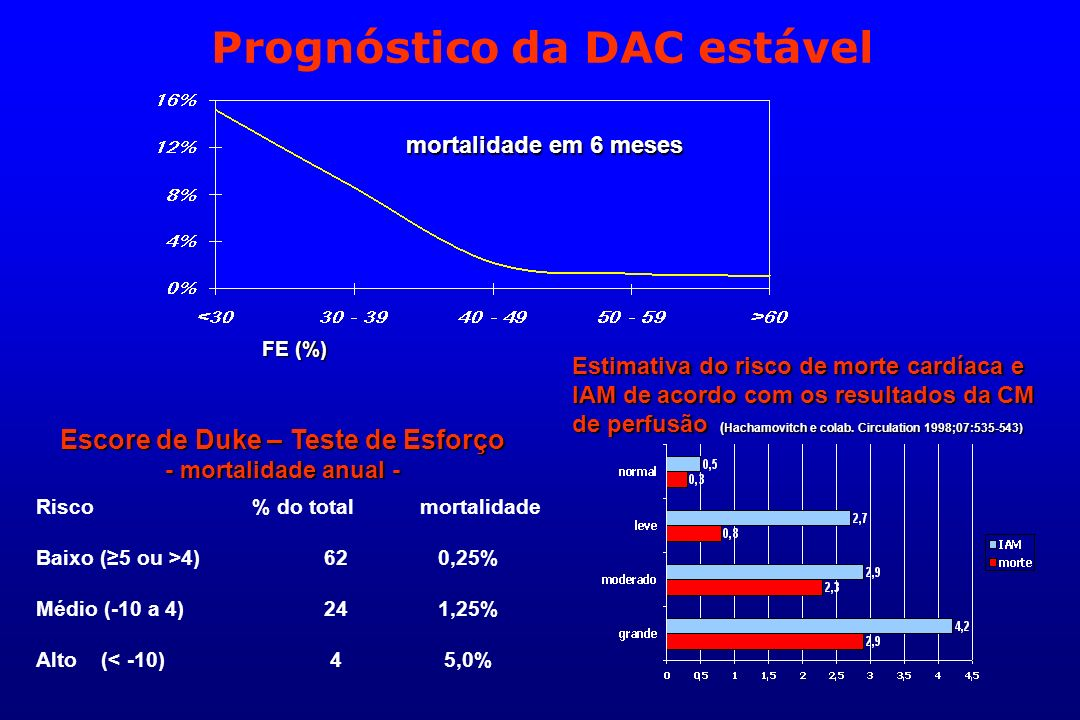 Prognóstico da DAC estável