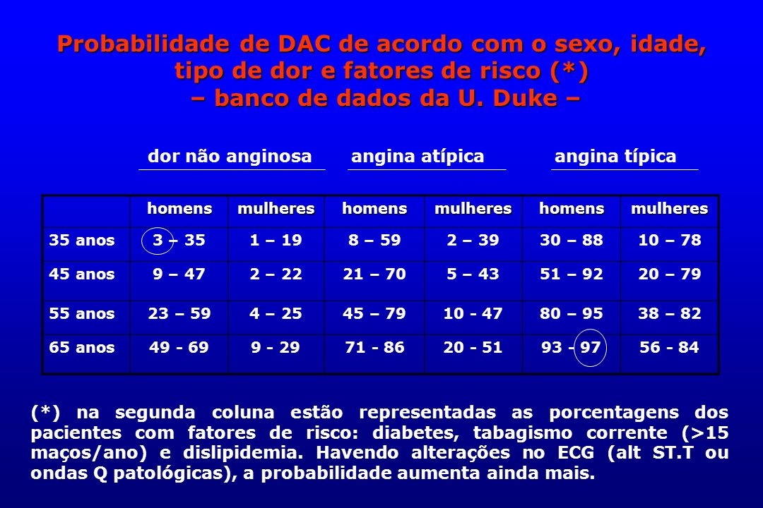 Probabilidade de DAC de acordo com o sexo, idade, tipo de dor e fatores de risco (*) – banco de dados da U. Duke –