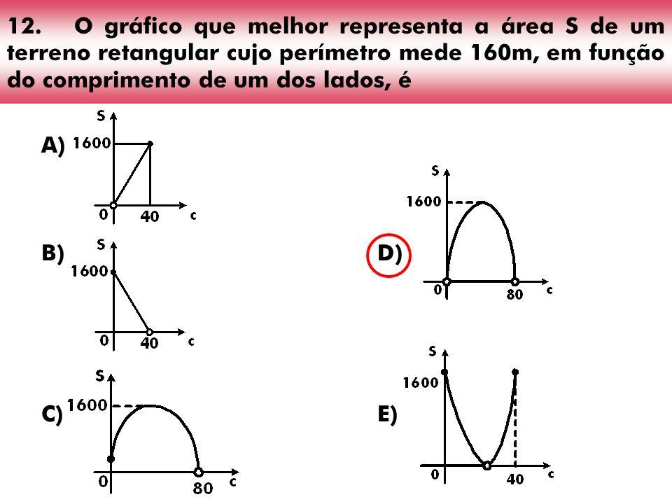 12. O gráfico que melhor representa a área S de um terreno retangular cujo perímetro mede 160m, em função do comprimento de um dos lados, é