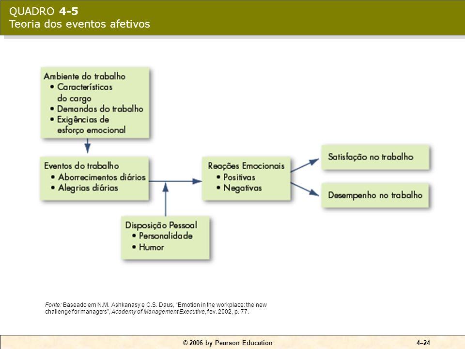 Capacidade e seleção Tomada de decisões Motivação Liderança