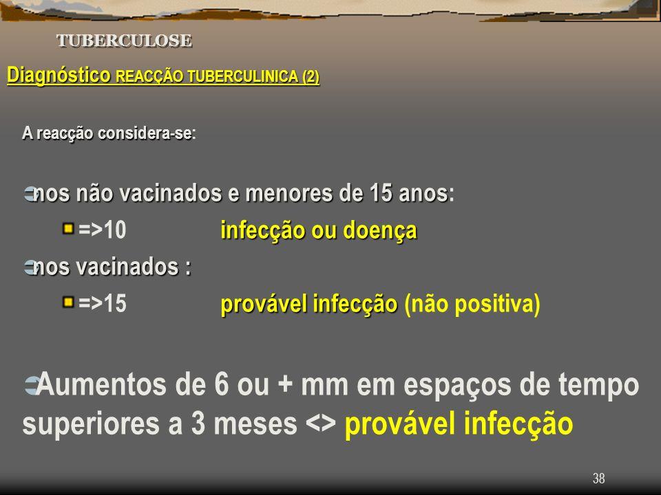 Tuberculose TUBERCULOSE. Diagnóstico REACÇÃO TUBERCULINICA (2) A reacção considera-se: nos não vacinados e menores de 15 anos: