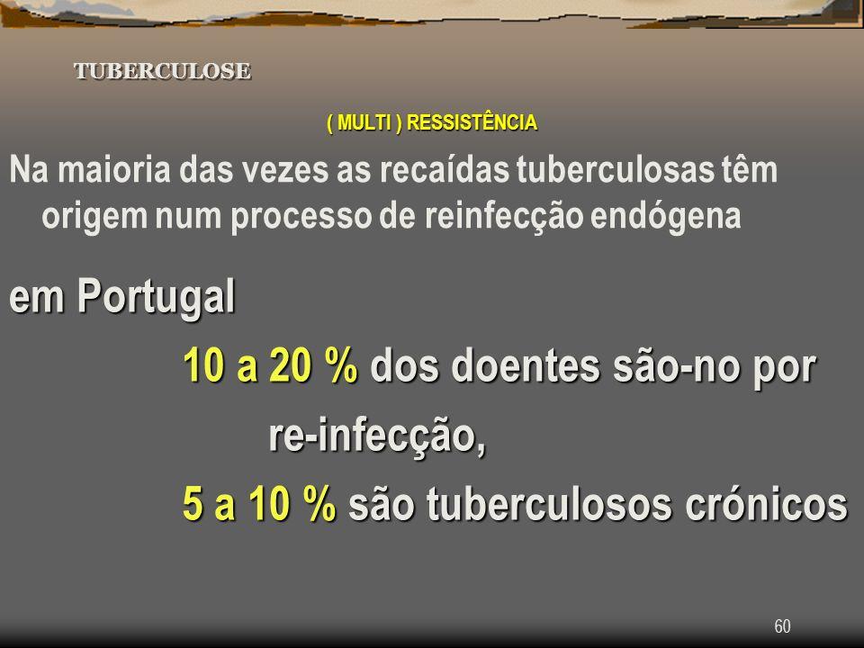 10 a 20 % dos doentes são-no por re-infecção,