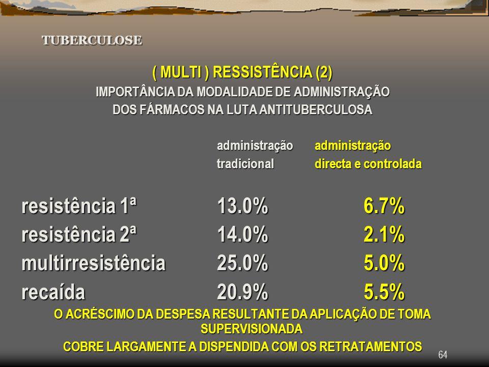 resistência 1ª 13.0% 6.7% resistência 2ª 14.0% 2.1%