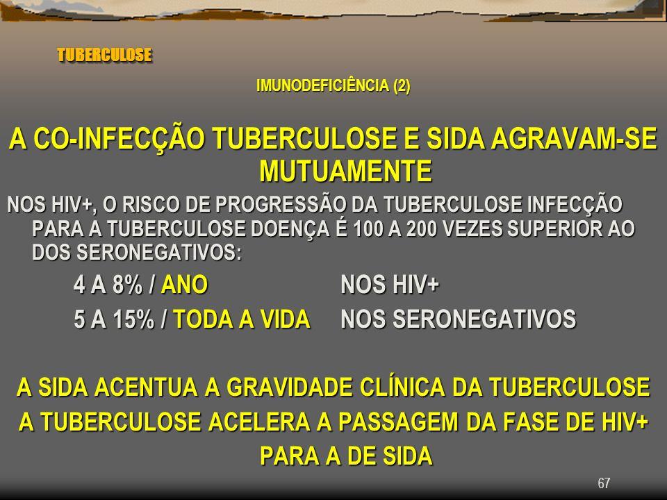 A CO-INFECÇÃO TUBERCULOSE E SIDA AGRAVAM-SE MUTUAMENTE