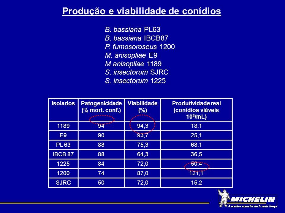 Produção e viabilidade de conídios (conídios viáveis 106/mL)