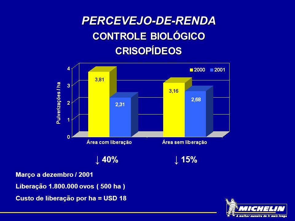 PERCEVEJO-DE-RENDA CONTROLE BIOLÓGICO CRISOPÍDEOS ↓ 40% ↓ 15%