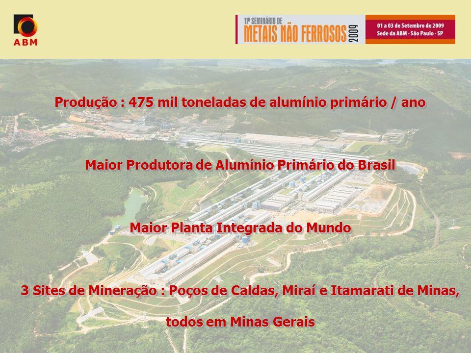 Produção : 475 mil toneladas de alumínio primário / ano