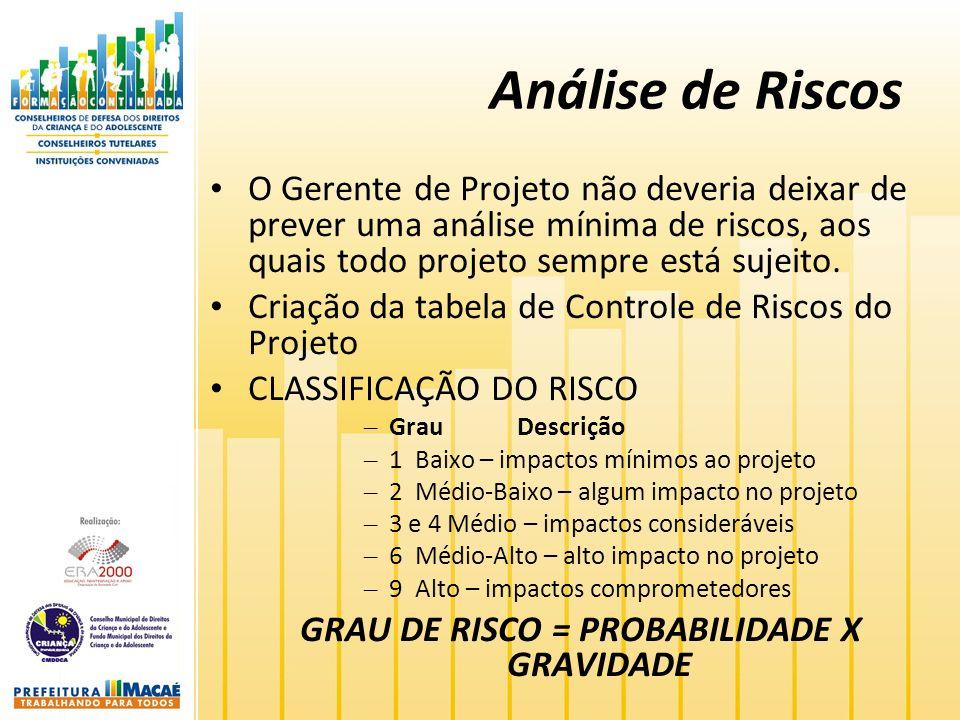 GRAU DE RISCO = PROBABILIDADE X GRAVIDADE