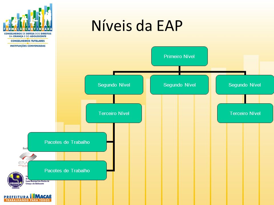 Níveis da EAP