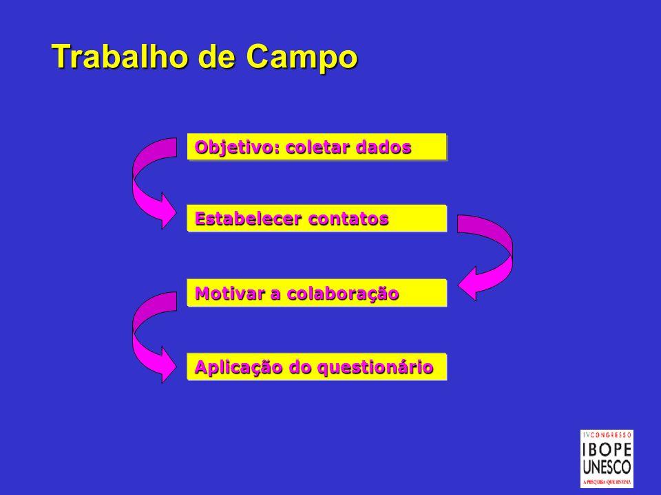 Trabalho de Campo Objetivo: coletar dados Estabelecer contatos