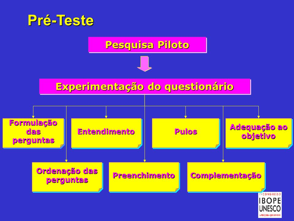 Pré-Teste Pesquisa Piloto Experimentação do questionário