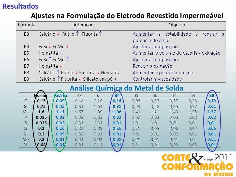 Ajustes na Formulação do Eletrodo Revestido Impermeável