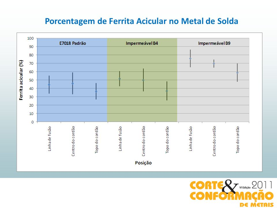 Porcentagem de Ferrita Acicular no Metal de Solda