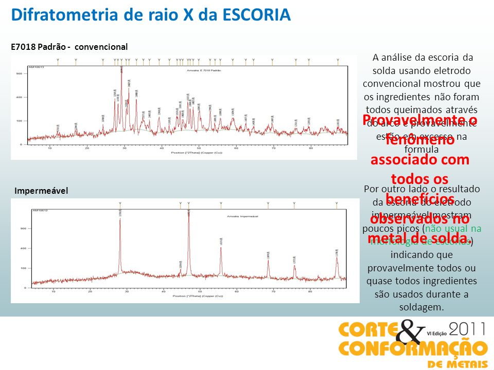 Difratometria de raio X da ESCORIA
