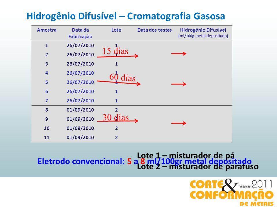 Hidrogênio Difusível – Cromatografia Gasosa (ml/100g metal depositado)