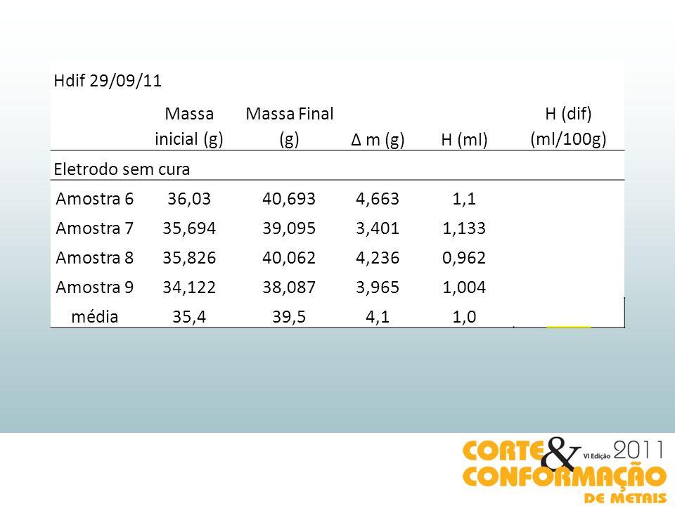 Hdif 29/09/11 Massa inicial (g) Massa Final (g) Δ m (g) H (ml) H (dif) (ml/100g) Eletrodo sem cura.