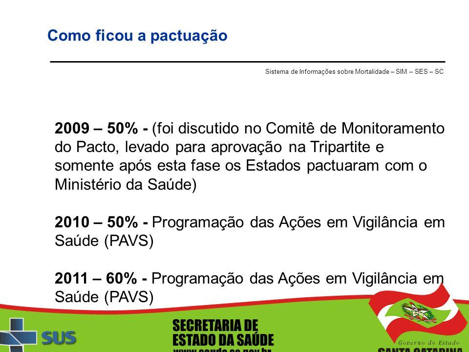 2010 – 50% - Programação das Ações em Vigilância em Saúde (PAVS)
