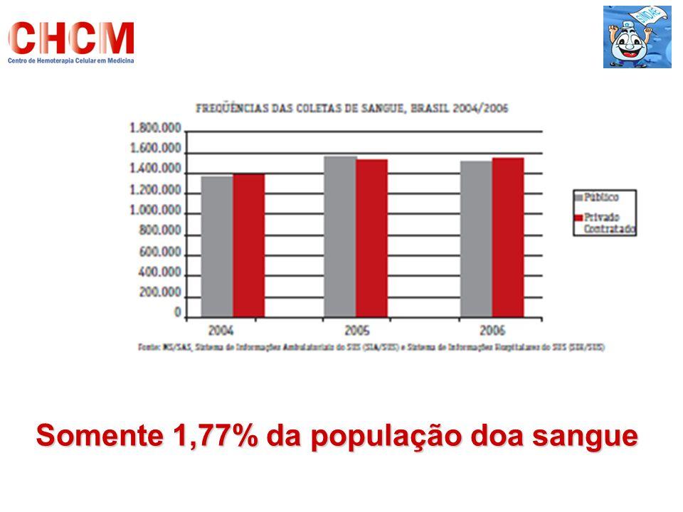 Somente 1,77% da população doa sangue