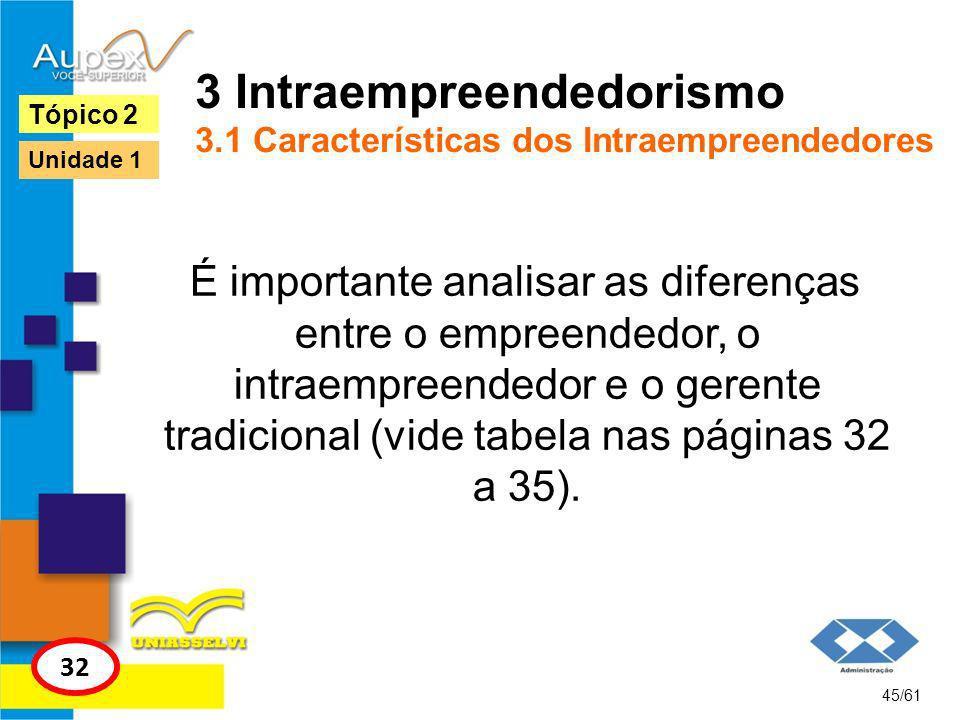 3 Intraempreendedorismo 3.1 Características dos Intraempreendedores