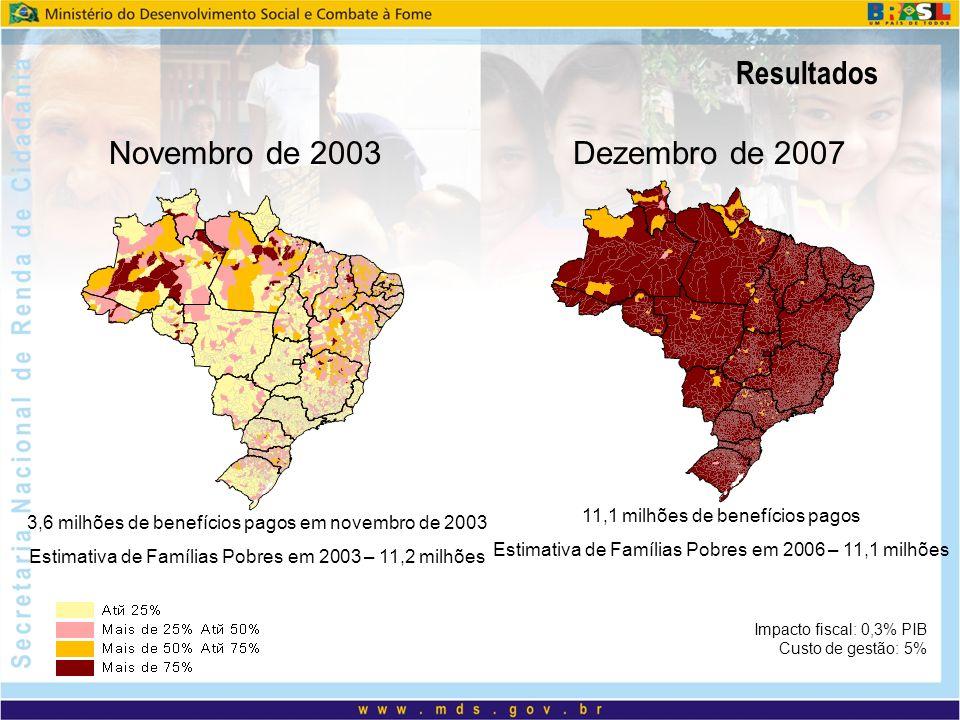Resultados Novembro de 2003 Dezembro de 2007