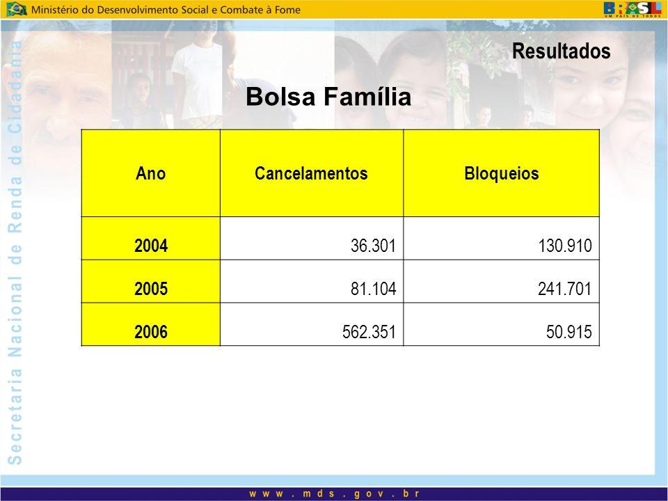 Bolsa Família Resultados Ano Cancelamentos Bloqueios 2004 36.301