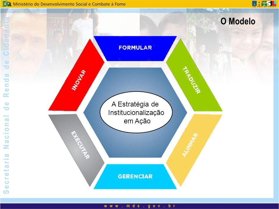 O Modelo A Estratégia de Institucionalização em Ação