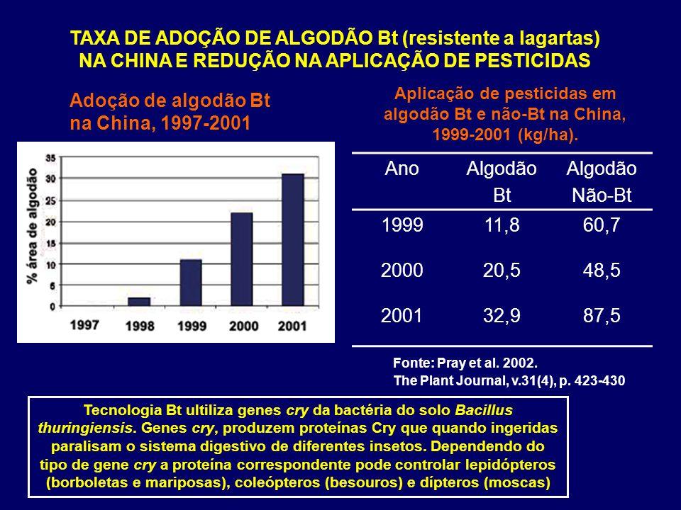 Adoção de algodão Bt na China, 1997-2001 Ano Algodão Bt Não-Bt 1999