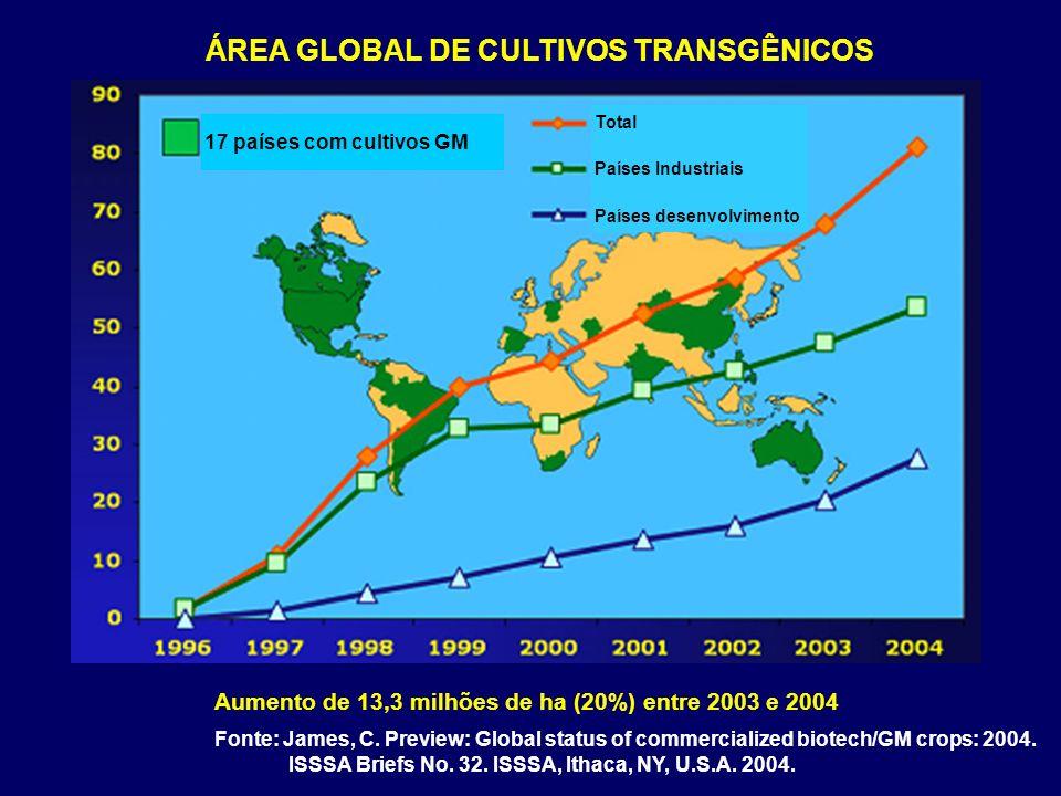 ÁREA GLOBAL DE CULTIVOS TRANSGÊNICOS
