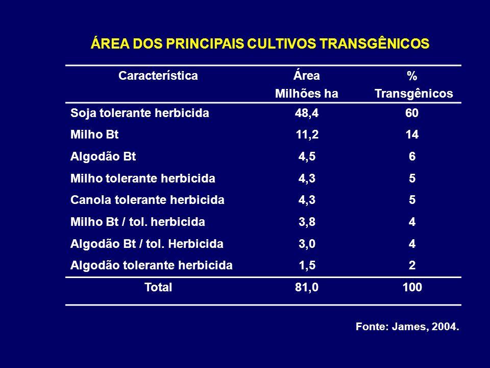 ÁREA DOS PRINCIPAIS CULTIVOS TRANSGÊNICOS