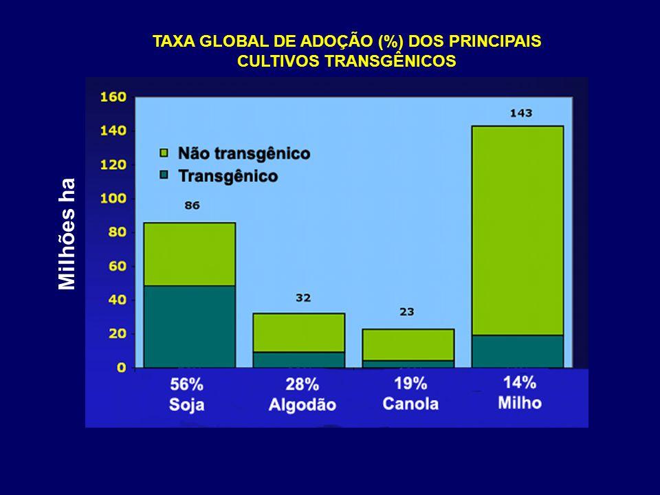 TAXA GLOBAL DE ADOÇÃO (%) DOS PRINCIPAIS CULTIVOS TRANSGÊNICOS