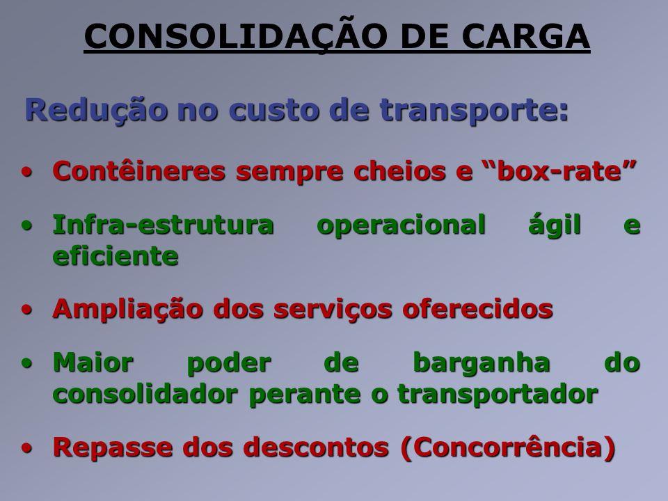 CONSOLIDAÇÃO DE CARGA Redução no custo de transporte: