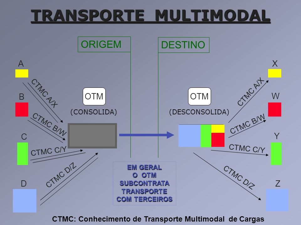 TRANSPORTE MULTIMODAL