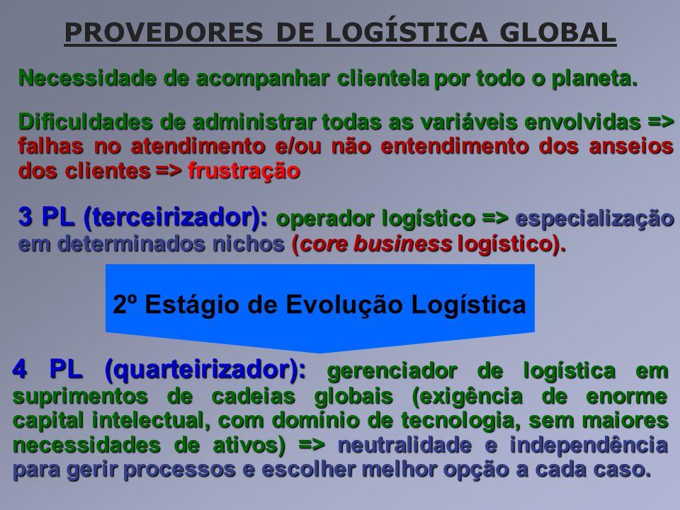 PROVEDORES DE LOGÍSTICA GLOBAL